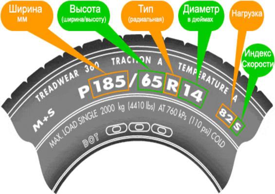 О чем говорит маркировка шин? Как ее расшифровать простому автомобилисту?